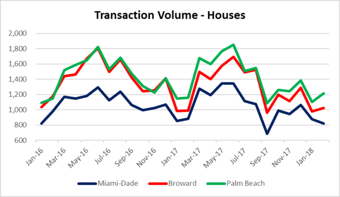 Deal volume for houses in spring