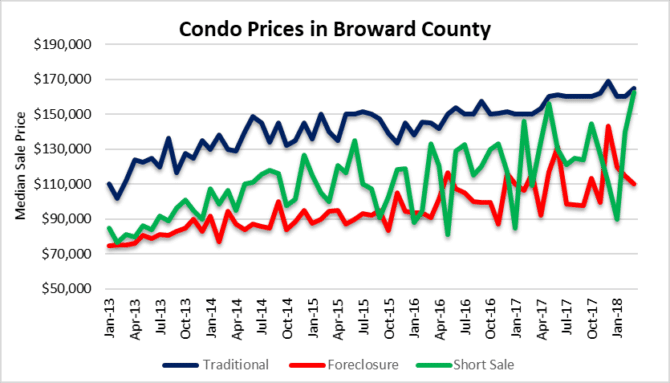 Fort Lauderdale REO price falls