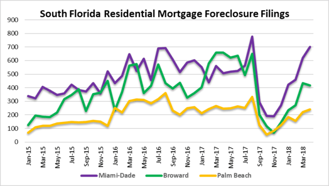 Foreclosures are hot in Miami