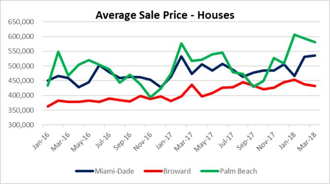 Miami house prices