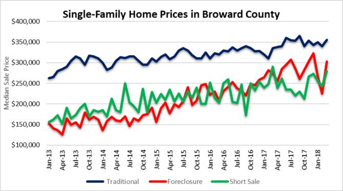 Foreclosures, short sales Fort Lauderdale