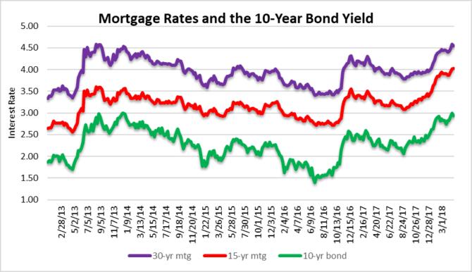 mortgage rate falls