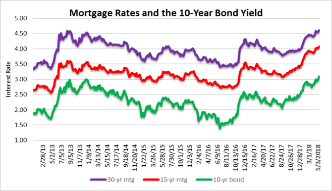 Mortgage rates on the move