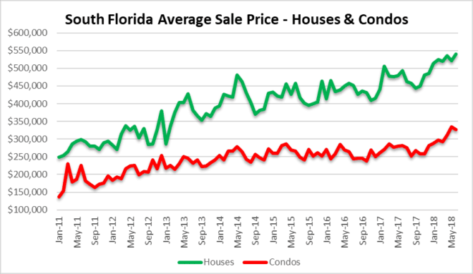 Leading with prices - Miami Fort Lauderdale Palm beach