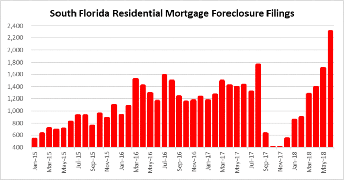 Leading indicator - foreclosures