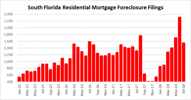 Rolling - South Florida foreclosure filings