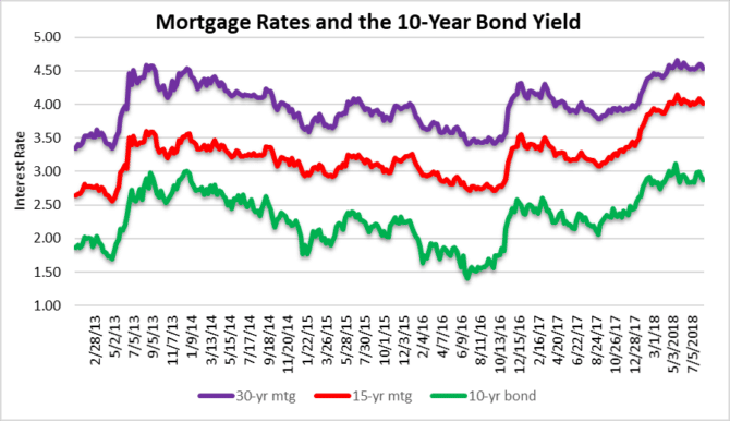 Mortgage rates - still rolling at low levels