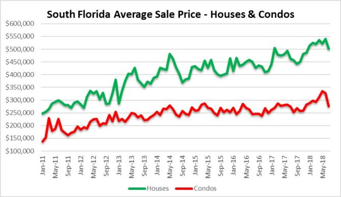Watching South Florida real estate prices drop!