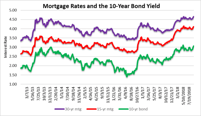 Not cooling mortgage rates