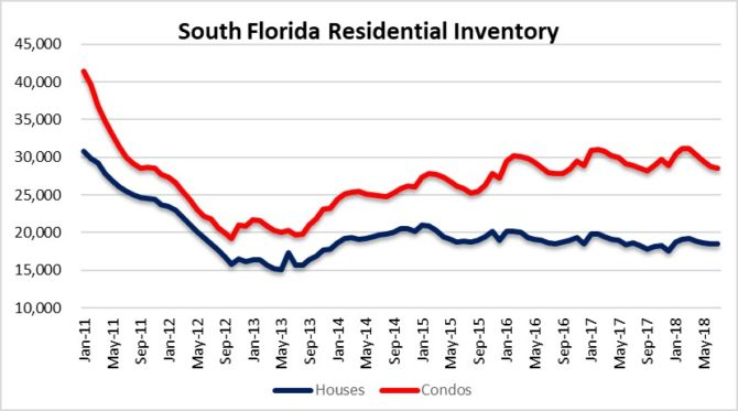 Watching inventory in Miami, Fort Lauderdale & Palm Beach