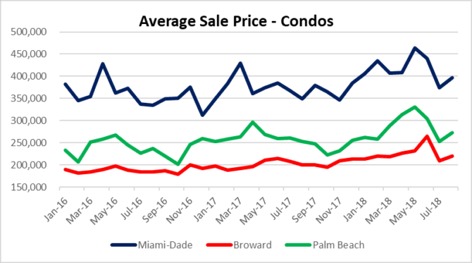 take a look at condo prices