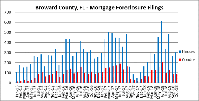 Mortgage Foreclosures in Fort Lauderdale