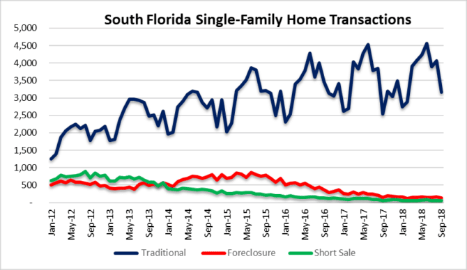 South Florida home sales