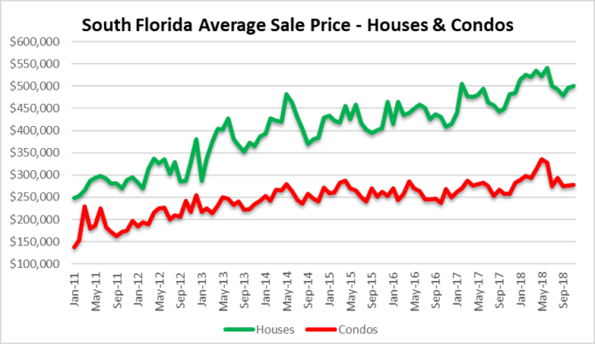 Miami, Fort Lauderdale, Palm beach real estate