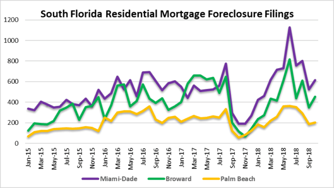 Foreclosures in Miami, Fort Lauderdale & Palm Beach