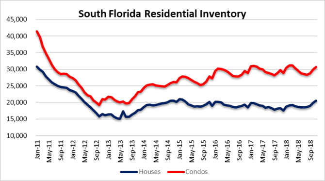 Residential inventory in South Florida