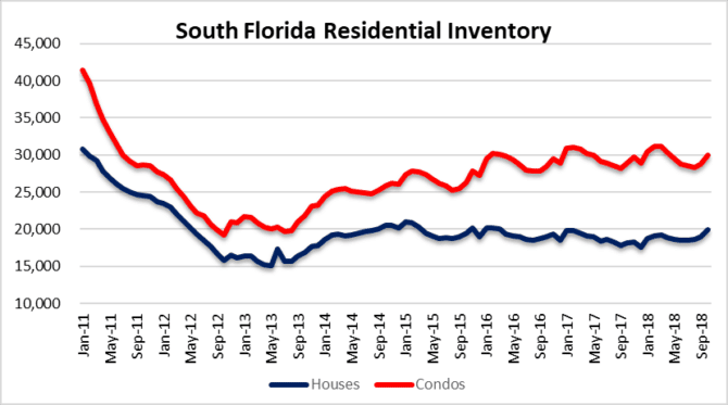 Miami, Fort Lauderdale and palm beach real estate inventory