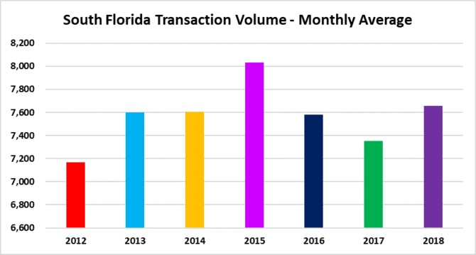 Deal Volume in Miami, Fort Lauderdale palm beach