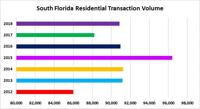 Transaction volume in Miami, Fort Lauderdale & Palm Beach