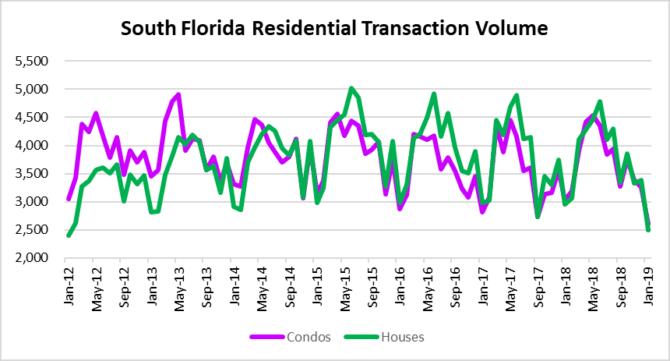Residential deal volume tanks!