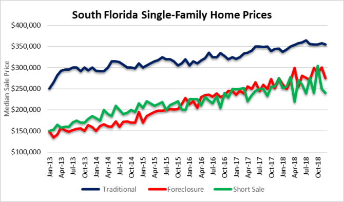 Pick your poison - median house prices