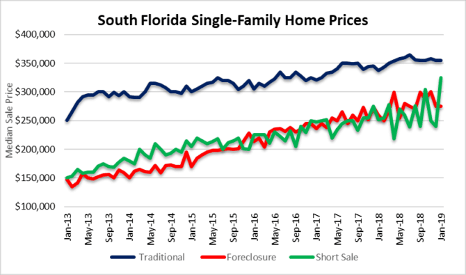 Price action - houses in South Florida