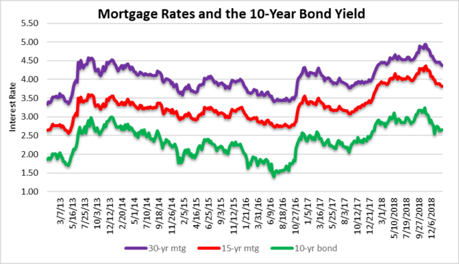 Pick your poison - mortgage rates