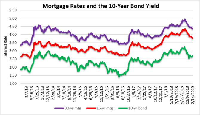 Mortgage rates - easy monet