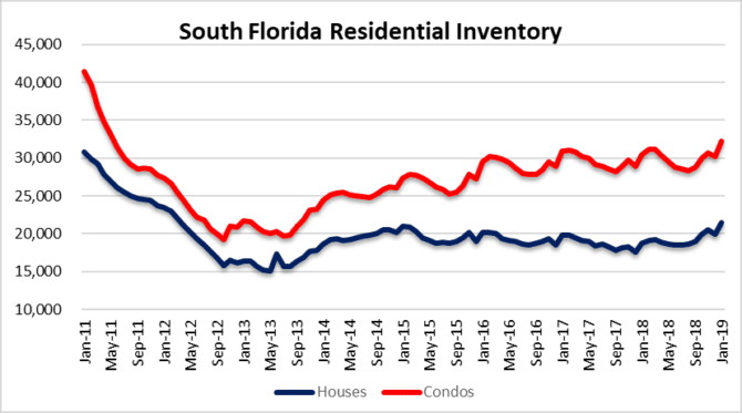 residential inventory on the rise