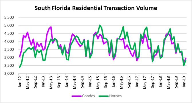 hiccup or housing rebound?