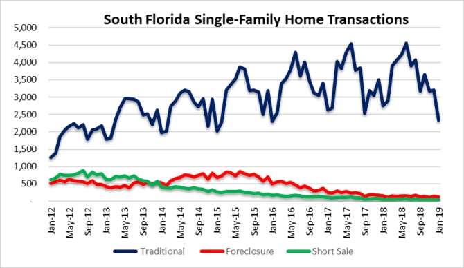 Another housing crash?