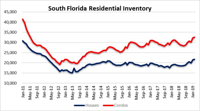 Miami Condo bubble - hiccup or rebound?
