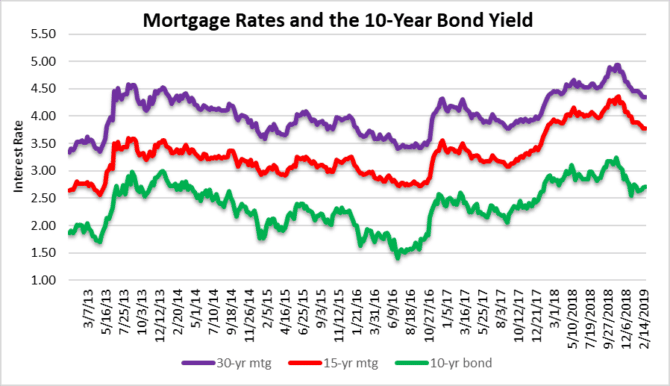 Mortgage rates and Fort lauderdale real estate