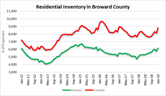 Fort Lauderdale housing inventory