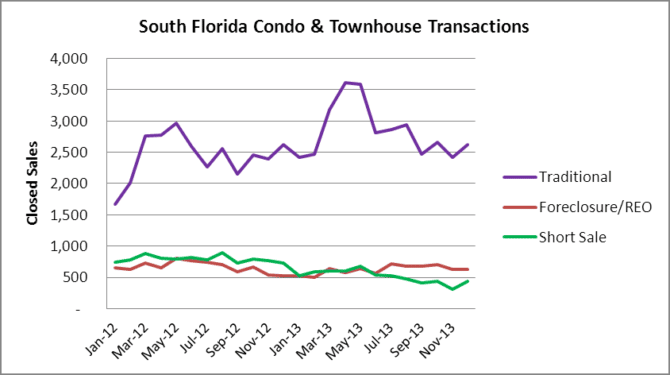 Closed Transactions - Condos & Townhomes