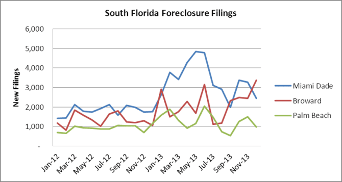 Monthly Foreclosure Filings - South Florida