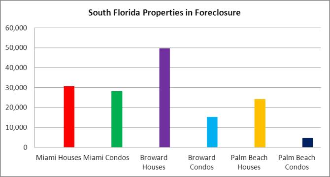 S. FL Properties in Foreclosure