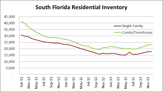 South Florida Inventory