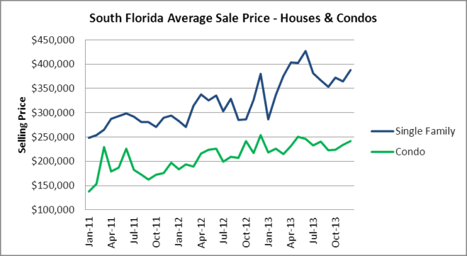 South Florida Sale Prices