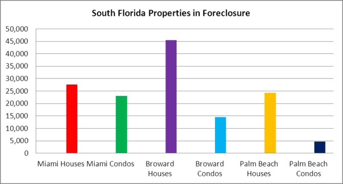 South Florida Shadow Inventory