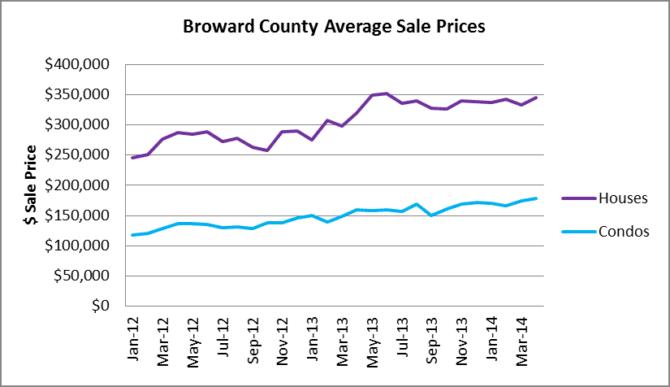 Broward Average Sale Prices