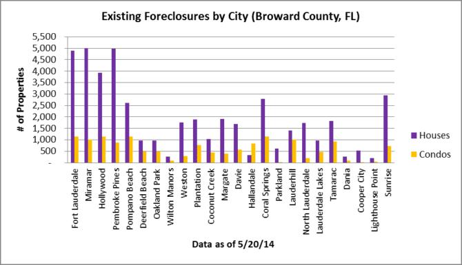 Existing Foreclosures - Broward
