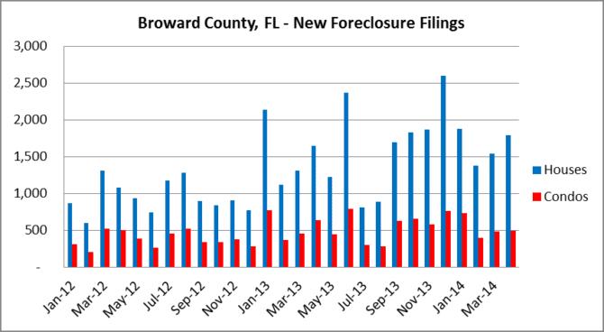 Monthly Foreclosure Filings - Broward