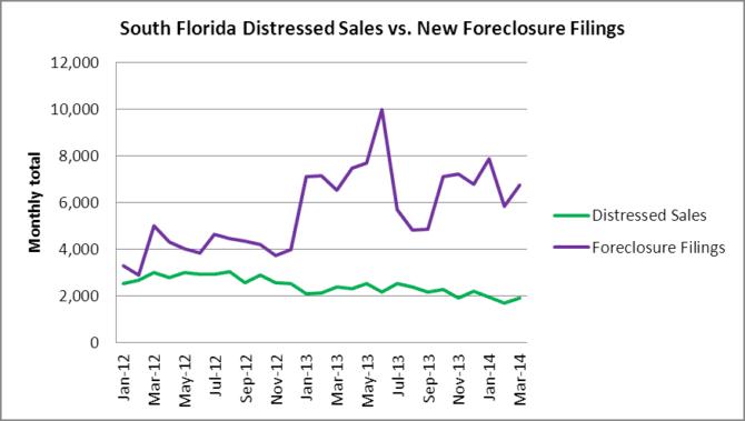 S FL Distressed vs Foreclosures