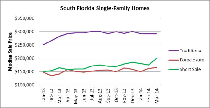 S FL Houses - Median