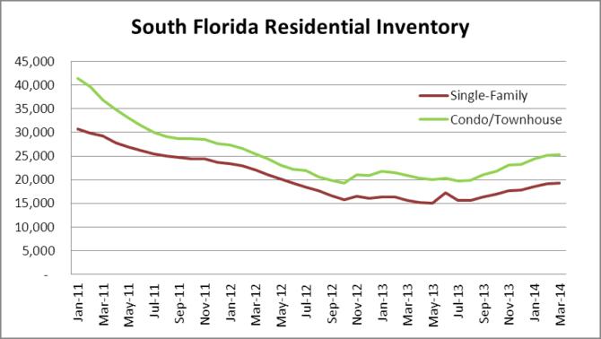S FL Inventory