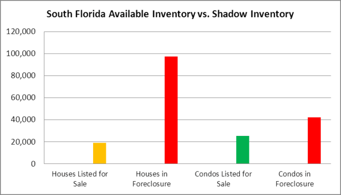 SFL Listed vs. Shadow Inventory