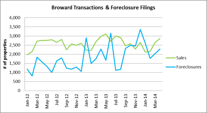 Transactions and Foreclosure Filings