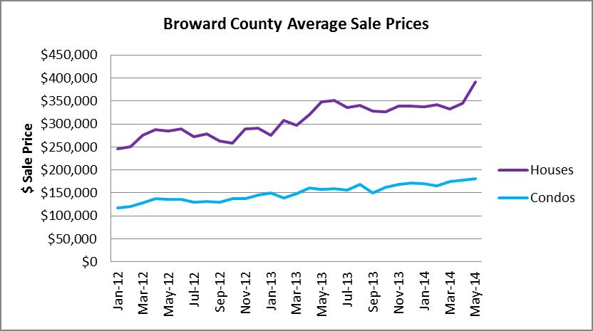 Average Sale Prices in Broward