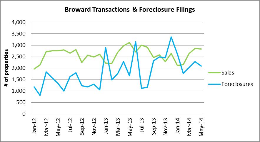 Broward Transactions & Foreclosure Filings